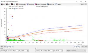 AXILOG Report tool VF grafiek klein